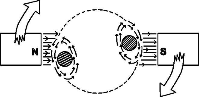 Серводвигателя делятся на